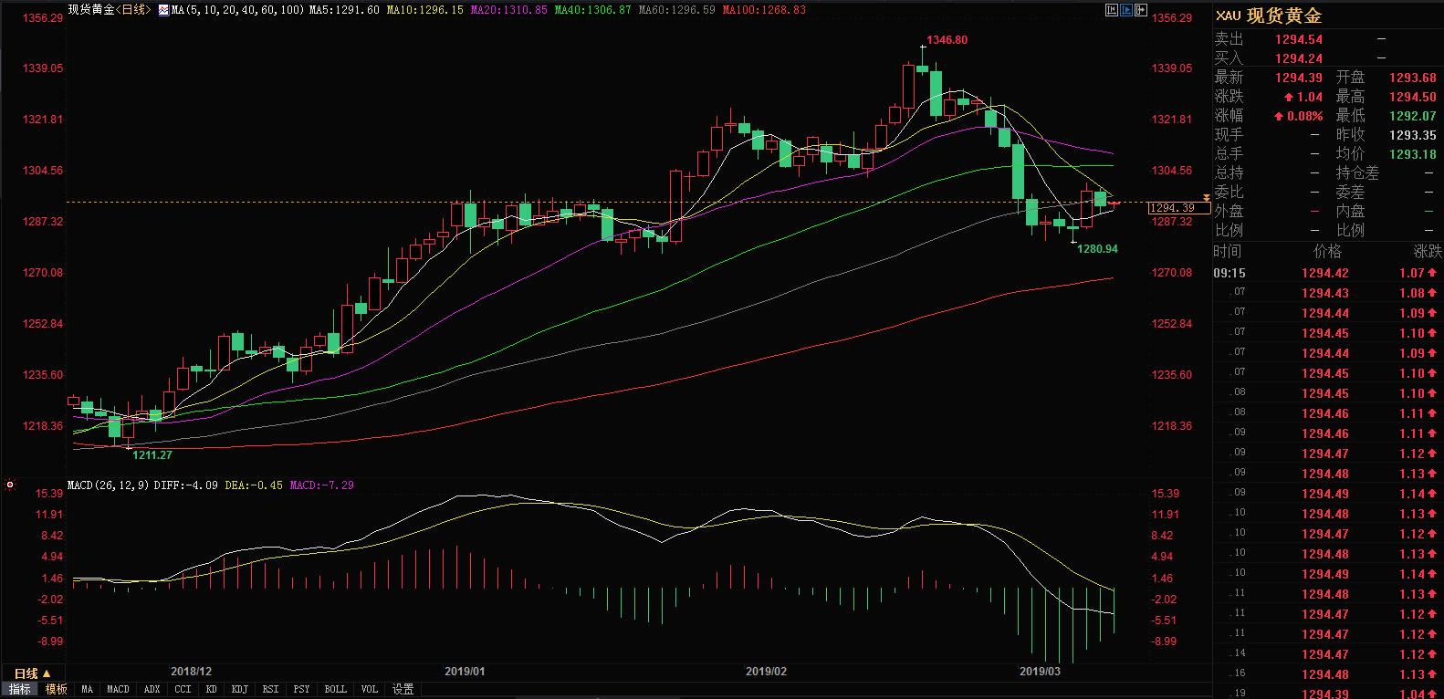 今日现货黄金价格走势图 3月12日国际现货黄金价格