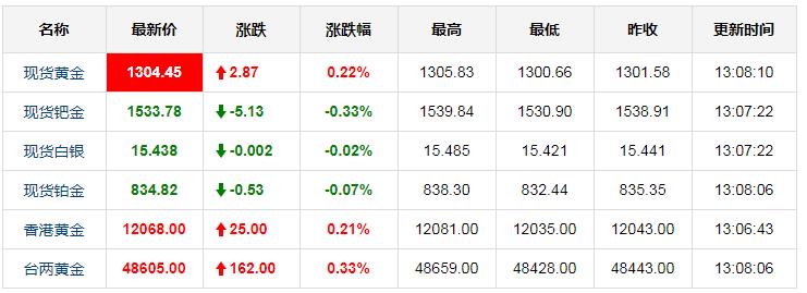 今日国际黄金实时行情 3月13日国际黄金价格