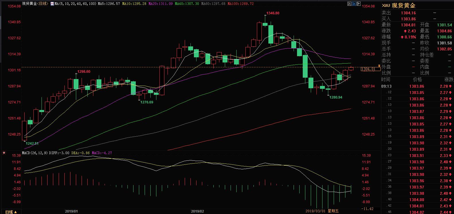 今日现货黄金价格走势图 3月13日国际现货黄金价格