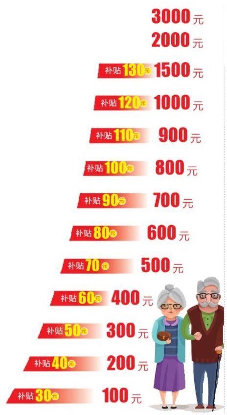 云南养老保险最新消息 云南缴养老保险政府给补贴