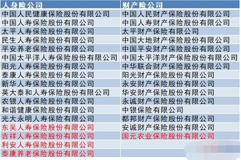 32家保险公司获批大病保险经营资质 大病保险资质名单公布