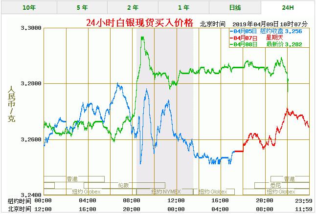今天白银价格多少一克 最新白银价格走势图查询(4/9)