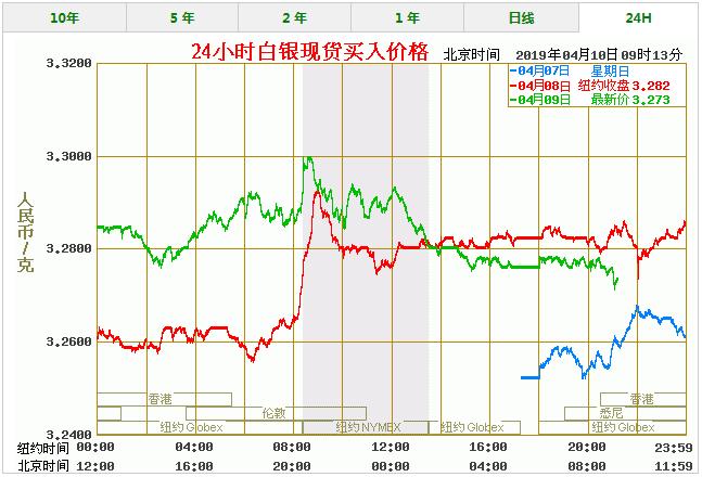 今天白银价格多少一克 最新白银价格走势图查询(4/10)
