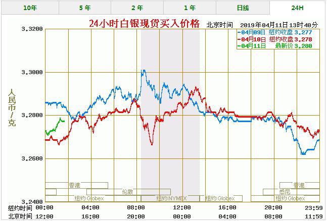 今天白银价格多少一克 最新白银价格走势图查询(4/11)