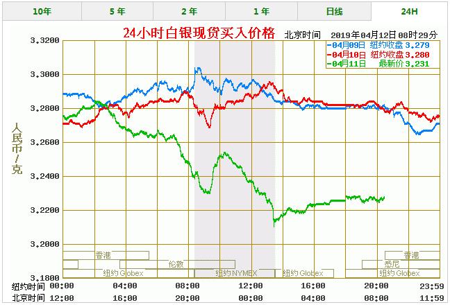 今天白银价格多少一克 最新白银价格走势图查询(4/12)