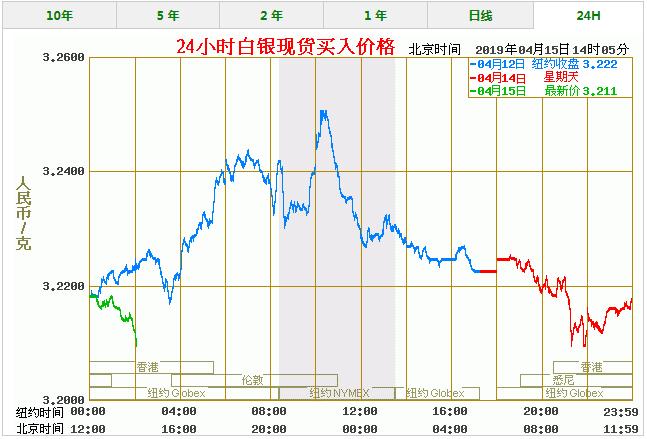 今天白银价格多少一克 最新白银价格走势图查询(4/15)