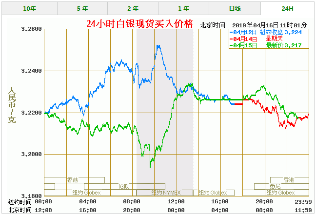 今天白银价格多少一克 最新白银价格走势图查询(4/16)