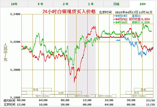 今天白银价格多少一克 最新白银价格走势图查询(4/17)