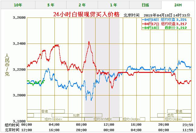 今天白银价格多少一克 最新白银价格走势图查询(4/18)