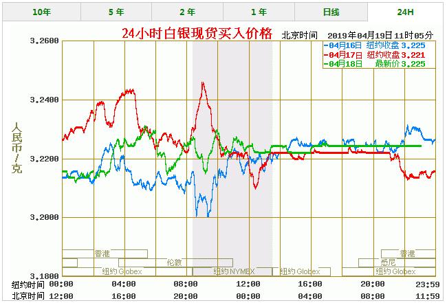 今天白银价格多少一克 最新白银价格走势图查询(4/19)