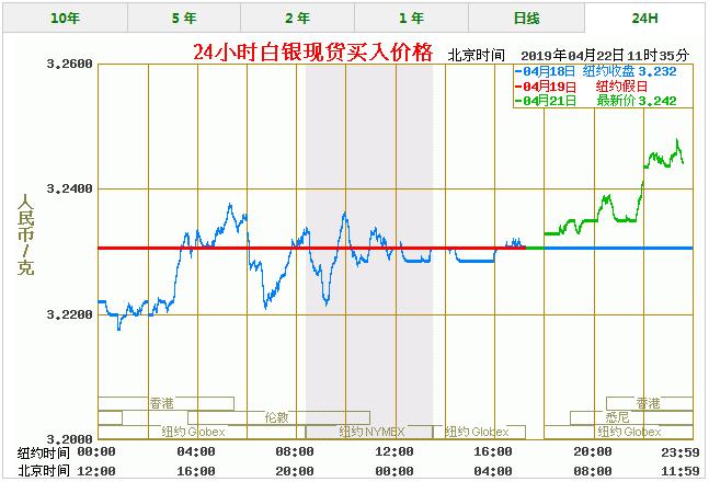 今天白银价格多少一克 最新白银价格走势图查询(4/22)