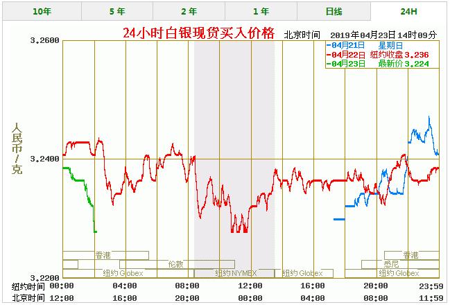 今天白银价格多少一克 最新白银价格走势图查询(4/23)
