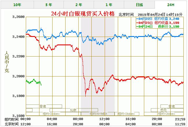 今天白银价格多少一克 最新白银价格走势图查询(4/24)