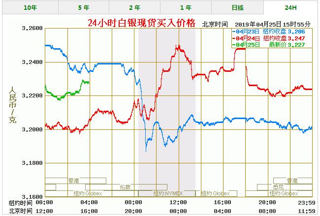 今天白银价格多少一克 最新白银价格走势图查询(4/25)