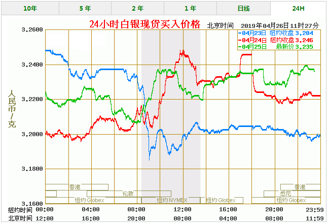 今天白银价格多少一克 最新白银价格走势图查询(4/26)