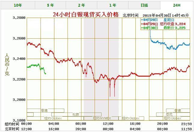 今天白银价格多少一克 最新白银价格走势图查询(4/29)